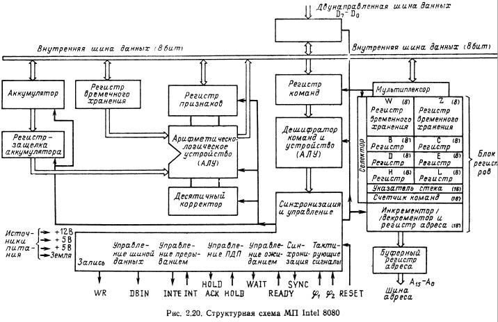 Структурная схема мп irtel
