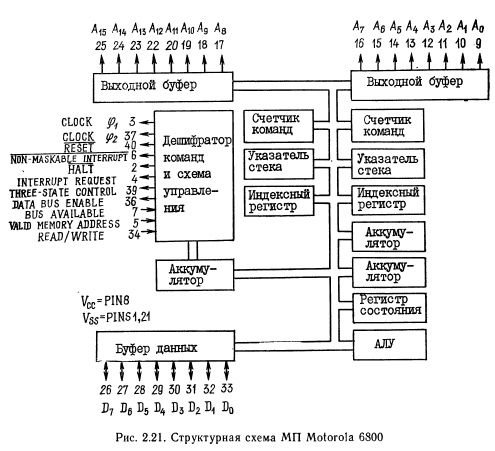 Структурная схема мп motorola